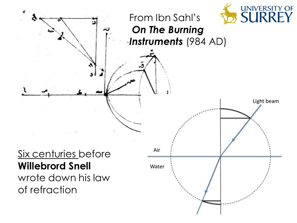 From Ibn Sahl's On The Burning Instruments (984 AD) Six centuries before Willebrord Snell wrote down his law of refraction