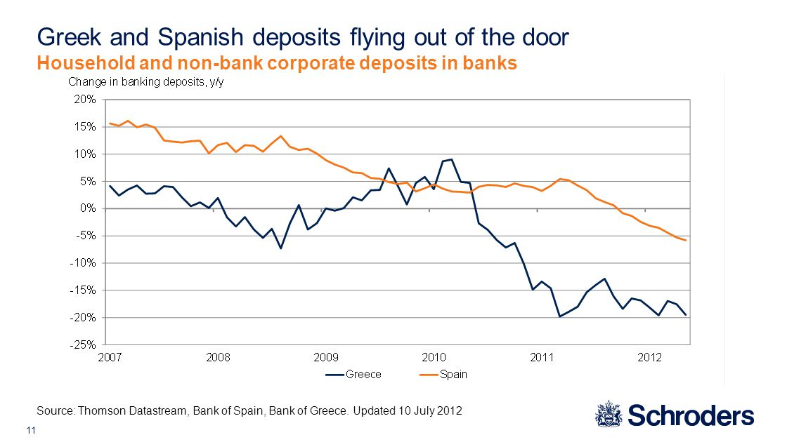 11 Greek and Spanish deposits flying out of the door Source: Thomson Datastream, Bank of Spain, Bank of Greece.
