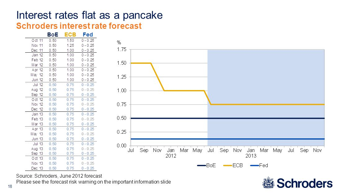 18 Interest rates flat as a pancake Schroders interest rate forecast Source: Schroders, June 2012 forecast Please see the forecast risk warning on the important information slide