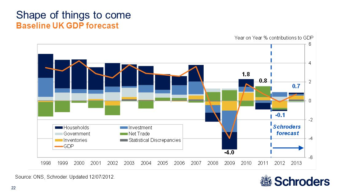 22 Shape of things to come Baseline UK GDP forecast Source: ONS, Schroder. Updated 12/07/2012.