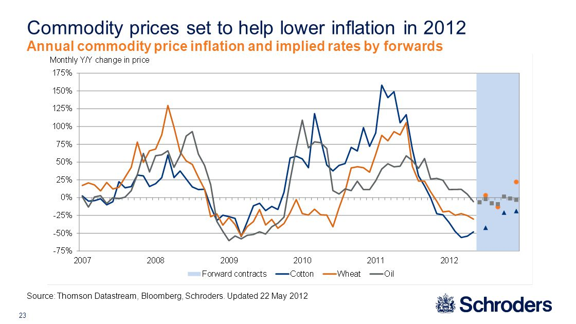 23 Commodity prices set to help lower inflation in 2012 Annual commodity price inflation and implied rates by forwards Source: Thomson Datastream, Bloomberg, Schroders.