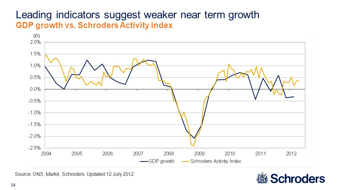 24 Leading indicators suggest weaker near term growth GDP growth vs.