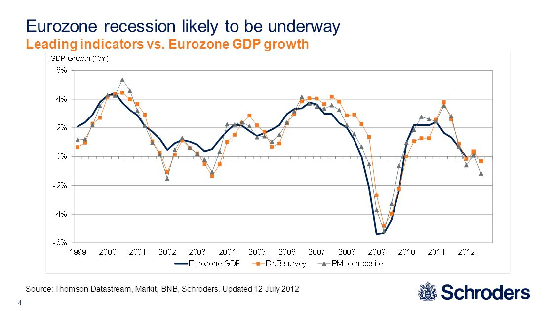 4 Eurozone recession likely to be underway Source: Thomson Datastream, Markit, BNB, Schroders.