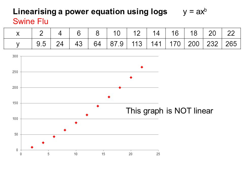 Linearising a power equation using logs y = ax b Swine Flu x246810121416182022 y9.524436487.9113141170200232265 This graph is NOT linear