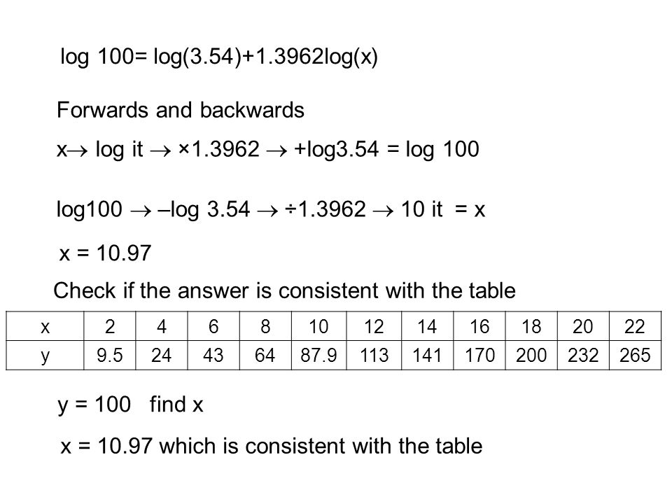 log 100= log(3.54)+1.3962log(x) Forwards and backwards x  log it  ×1.3962  +log3.54 = log 100 log100  –log 3.54  ÷1.3962  10 it = x x = 10.97 x = 10.97 which is consistent with the table Check if the answer is consistent with the table y = 100 find x x246810121416182022 y9.524436487.9113141170200232265