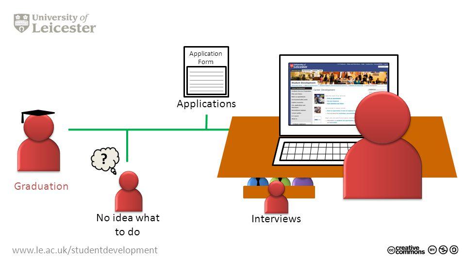 www.le.ac.uk/studentdevelopment Team working Skills Knowledge Attributes