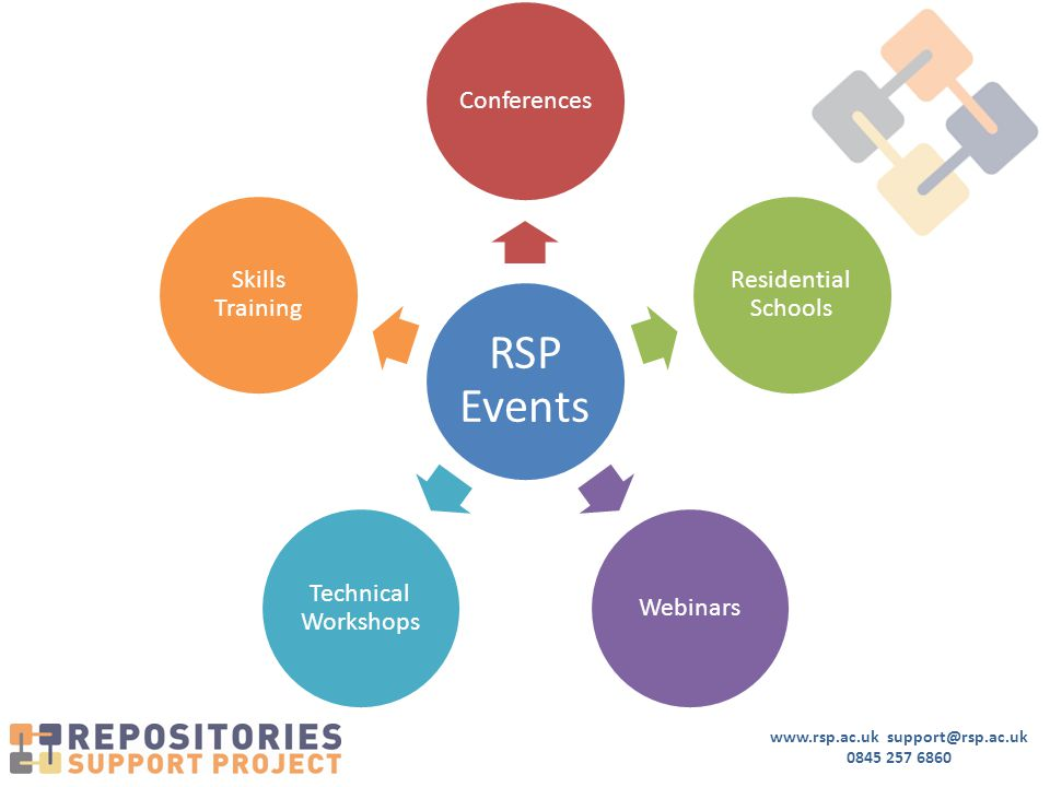 www.rsp.ac.uk support@rsp.ac.uk 0845 257 6860 RSP Events Conferences Residential Schools Webinars Technical Workshops Skills Training