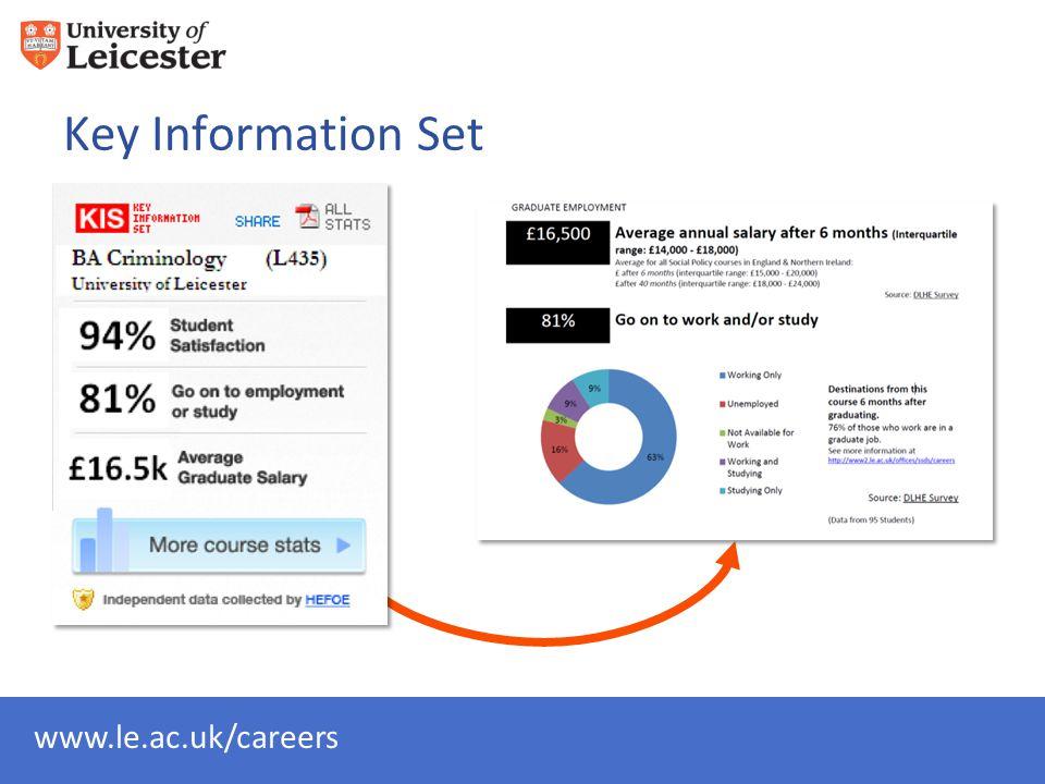www.le.ac.uk/careers Key Information Set