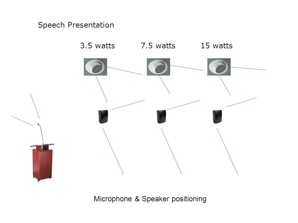 Microphone & Speaker positioning 3.5 watts7.5 watts15 watts Speech Presentation