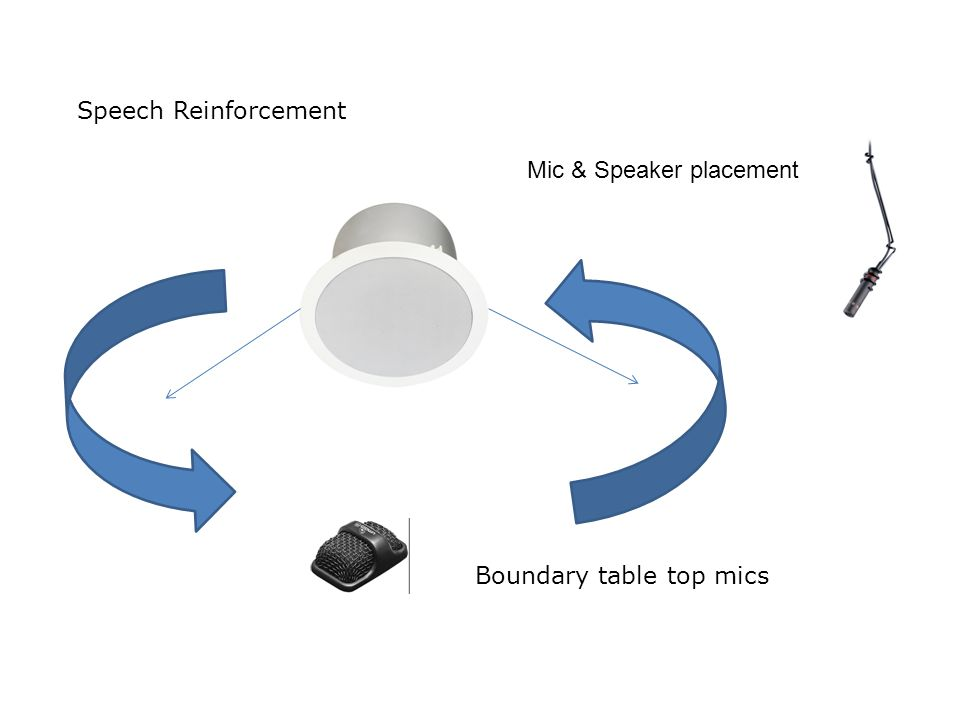 Speech Reinforcement Boundary table top mics Mic & Speaker placement