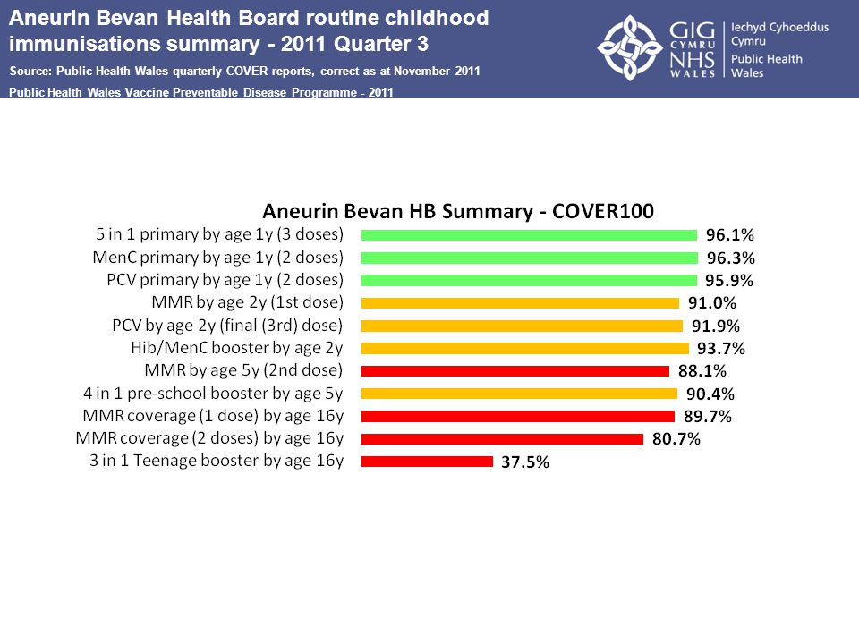 Aneurin Bevan Health Board routine childhood immunisations summary - 2011 Quarter 3 Source: Public Health Wales quarterly COVER reports, correct as at November 2011 Public Health Wales Vaccine Preventable Disease Programme - 2011
