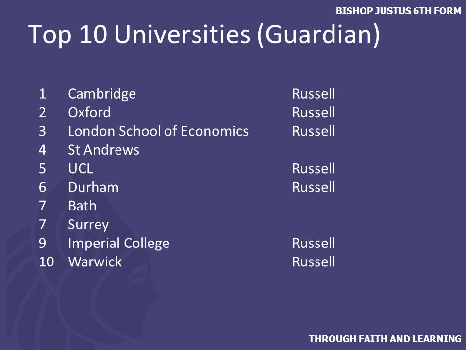 THROUGH FAITH AND LEARNING BISHOP JUSTUS 6TH FORM Top 10 Universities (Guardian) 1CambridgeRussell 2OxfordRussell 3London School of EconomicsRussell 4St Andrews 5UCLRussell 6DurhamRussell 7Bath 7Surrey 9Imperial CollegeRussell 10WarwickRussell
