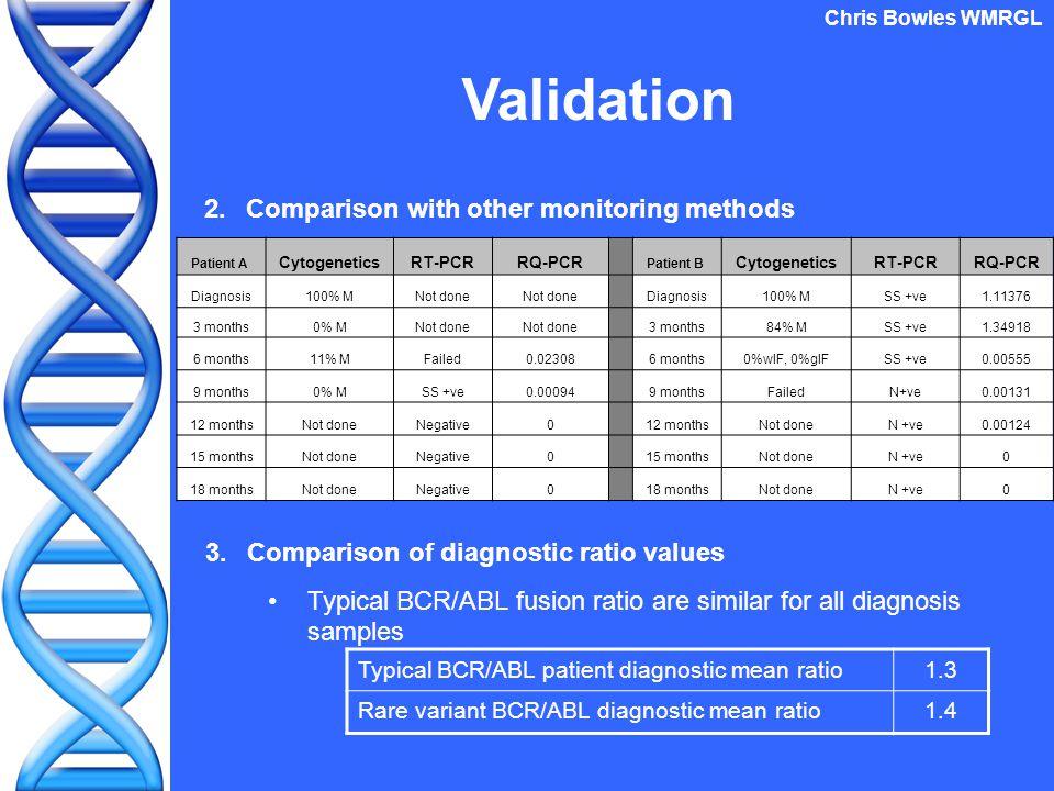 Validation Typical BCR/ABL patient diagnostic mean ratio1.3 Rare variant BCR/ABL diagnostic mean ratio1.4 3.Comparison of diagnostic ratio values Typical BCR/ABL fusion ratio are similar for all diagnosis samples Patient A CytogeneticsRT-PCRRQ-PCR Patient B CytogeneticsRT-PCRRQ-PCR Diagnosis100% MNot done Diagnosis100% MSS +ve1.11376 3 months0% MNot done 3 months84% MSS +ve1.34918 6 months11% MFailed0.023086 months0%wIF, 0%gIFSS +ve0.00555 9 months0% MSS +ve0.000949 monthsFailedN+ve0.00131 12 monthsNot doneNegative012 monthsNot doneN +ve0.00124 15 monthsNot doneNegative015 monthsNot doneN +ve0 18 monthsNot doneNegative018 monthsNot doneN +ve0 2.Comparison with other monitoring methods Chris Bowles WMRGL