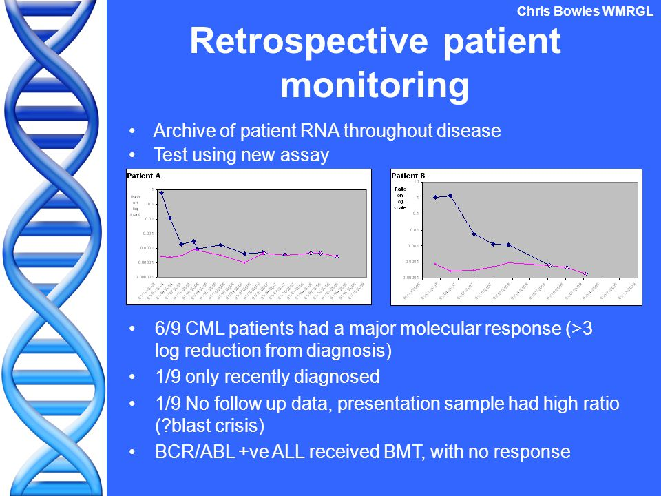 Retrospective patient monitoring Archive of patient RNA throughout disease Test using new assay Chris Bowles WMRGL 6/9 CML patients had a major molecular response (>3 log reduction from diagnosis) 1/9 only recently diagnosed 1/9 No follow up data, presentation sample had high ratio ( blast crisis) BCR/ABL +ve ALL received BMT, with no response