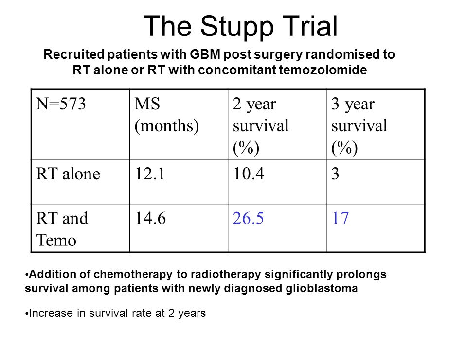 The Stupp Trial N=573MS (months) 2 year survival (%) 3 year survival (%) RT alone12.110.43 RT and Temo 14.626.517 Recruited patients with GBM post sur