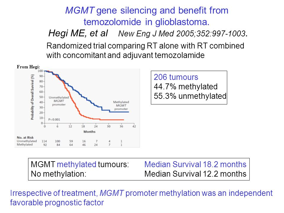 MGMT gene silencing and benefit from temozolomide in glioblastoma. Hegi ME, et al New Eng J Med 2005;352:997-1003. MGMT methylated tumours: Median Sur