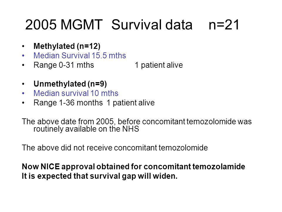 2005 MGMT Survival data n=21 Methylated (n=12) Median Survival 15.5 mths Range 0-31 mths 1 patient alive Unmethylated (n=9) Median survival 10 mths Ra