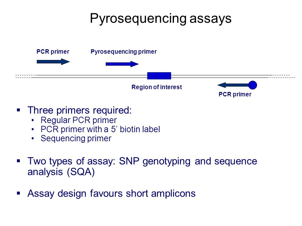 Pyrosequencing assays PCR primer  Three primers required: Regular PCR primer PCR primer with a 5' biotin label Sequencing primer  Two types of assay: SNP genotyping and sequence analysis (SQA)  Assay design favours short amplicons Pyrosequencing primer Region of interest PCR primer