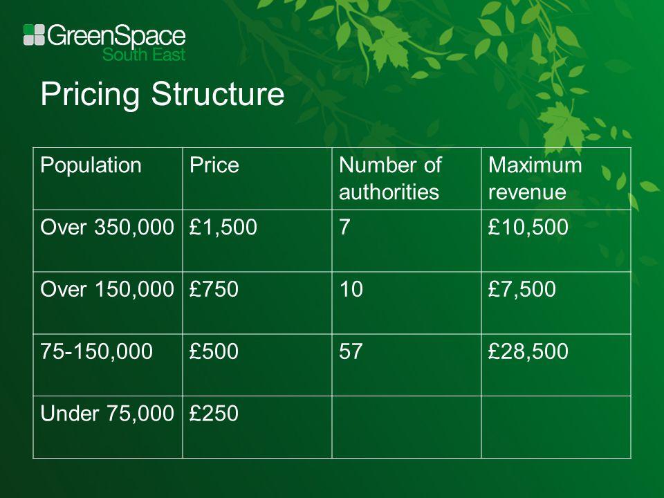 Pricing Structure PopulationPriceNumber of authorities Maximum revenue Over 350,000£1,5007£10,500 Over 150,000£75010£7,500 75-150,000£50057£28,500 Under 75,000£250