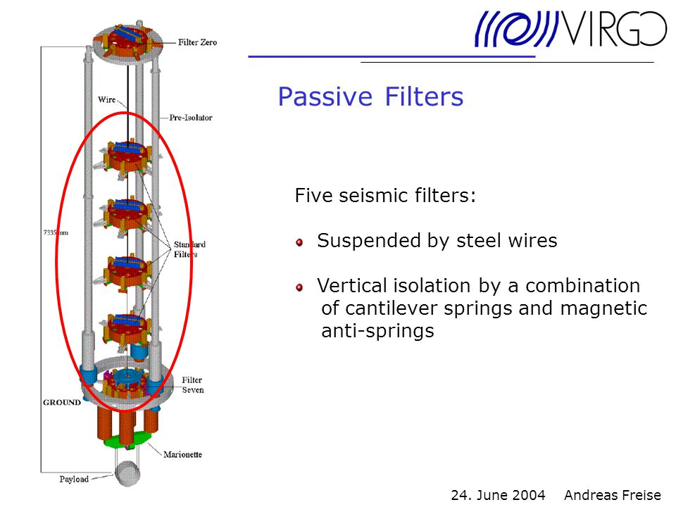 24. June 2004 Andreas Freise Passive Filters Five seismic filters: Suspended by steel wires Vertical isolation by a combination of cantilever springs