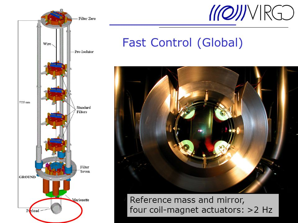 24. June 2004 Andreas Freise Fast Control (Global) Reference mass and mirror, four coil-magnet actuators: >2 Hz