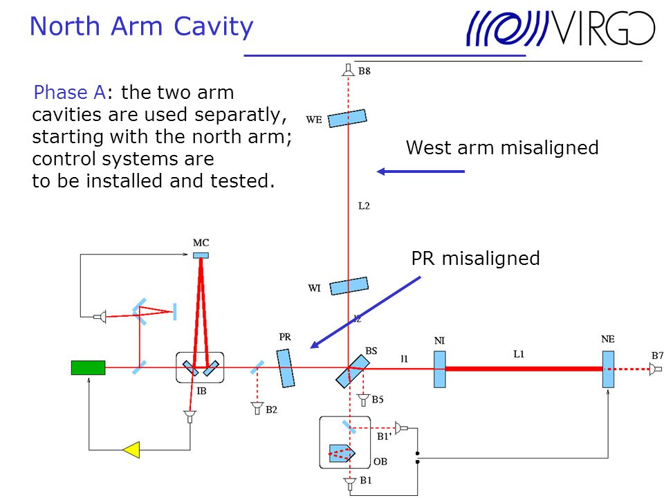 24. June 2004 Andreas Freise North Arm Cavity PR misaligned West arm misaligned Phase A: the two arm cavities are used separatly, starting with the no