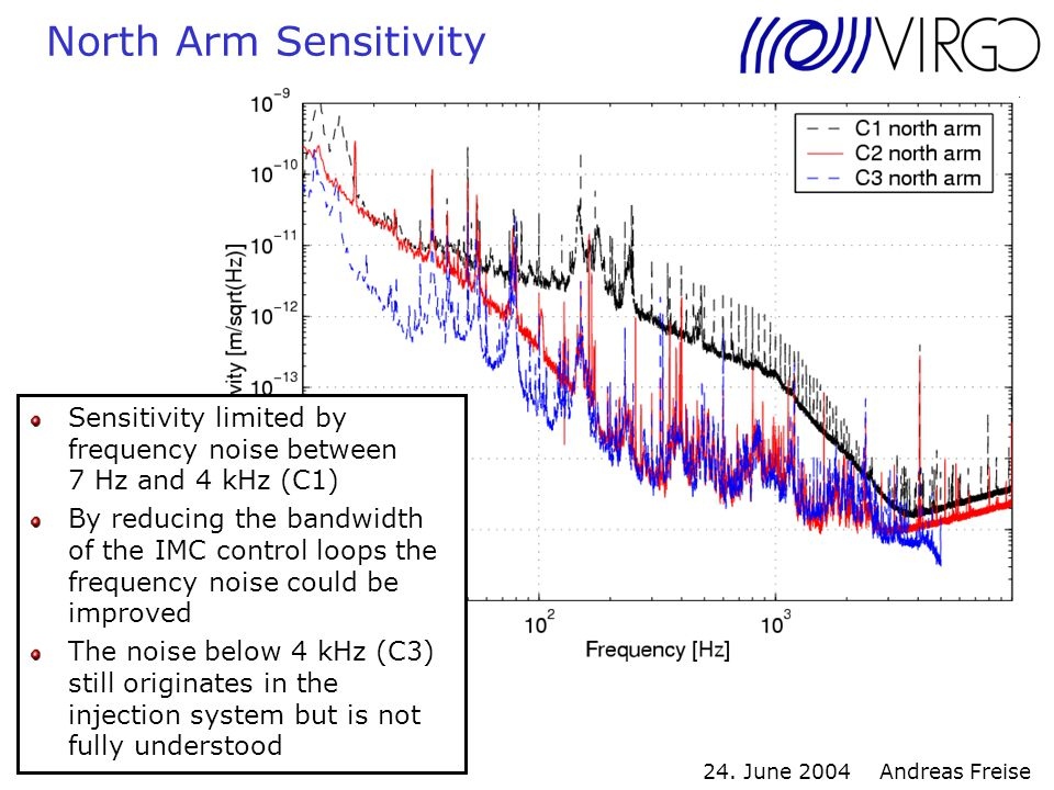 24. June 2004 Andreas Freise North Arm Sensitivity Sensitivity limited by frequency noise between 7 Hz and 4 kHz (C1) By reducing the bandwidth of the