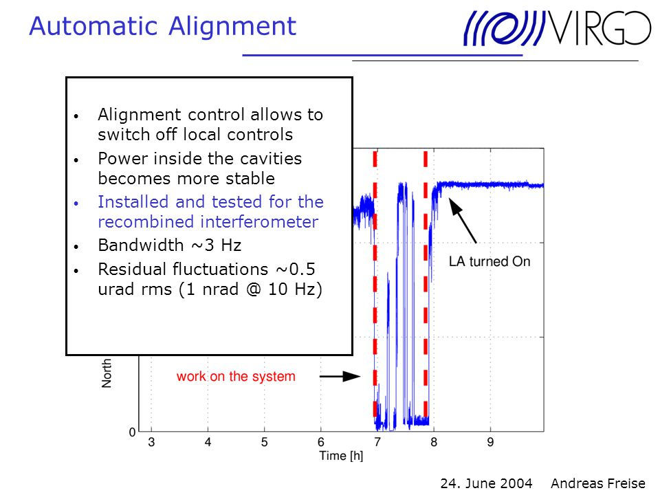 24. June 2004 Andreas Freise Automatic Alignment Alignment control allows to switch off local controls Power inside the cavities becomes more stable I