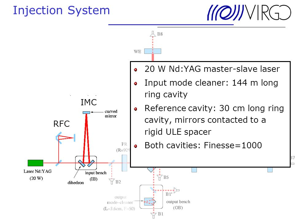 24. June 2004 Andreas Freise Injection System 20 W Nd:YAG master-slave laser Input mode cleaner: 144 m long ring cavity Reference cavity: 30 cm long r