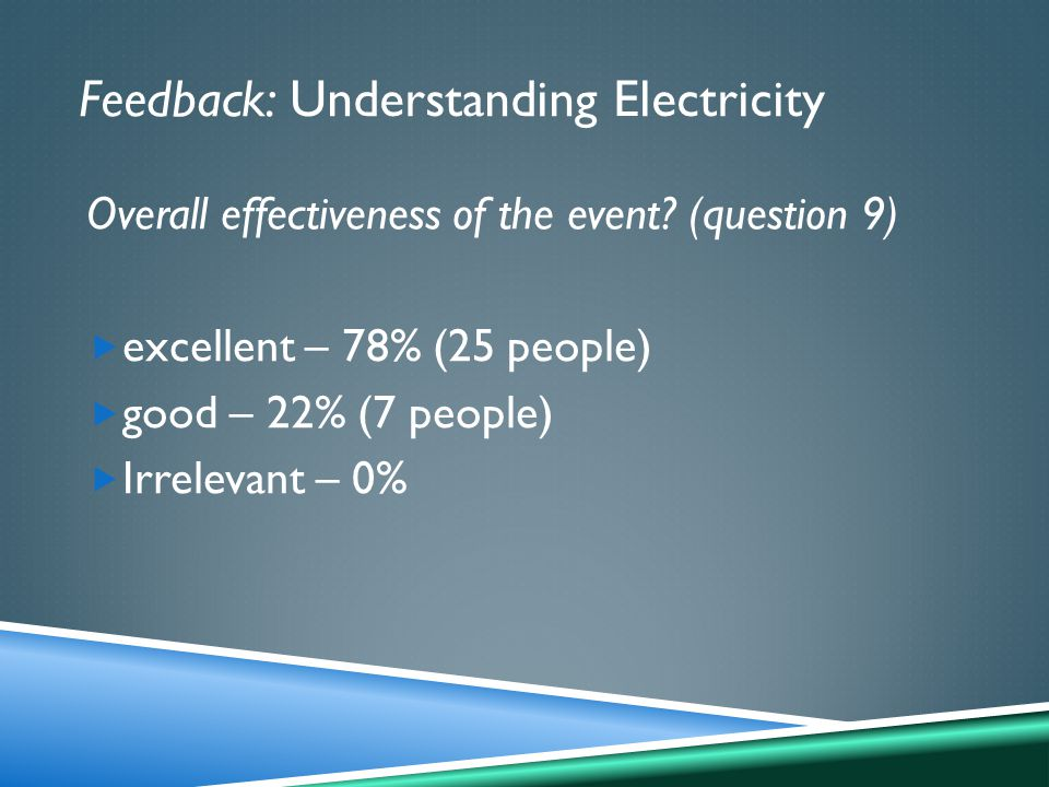 Feedback: Understanding Electricity Overall effectiveness of the event.