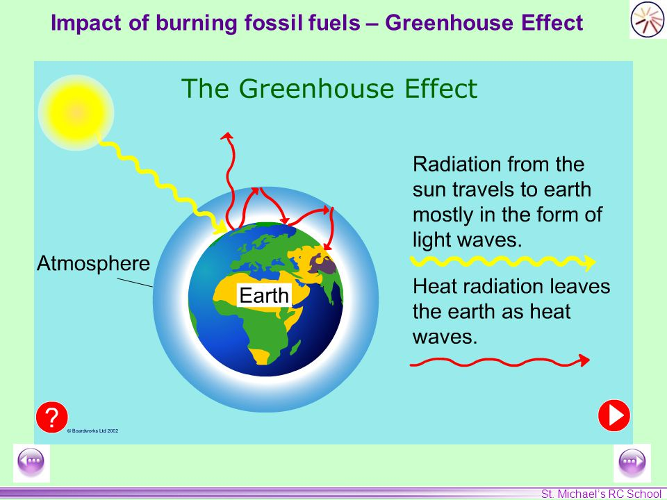 St. Michael's RC School Impact of burning fossil fuels – Greenhouse Effect