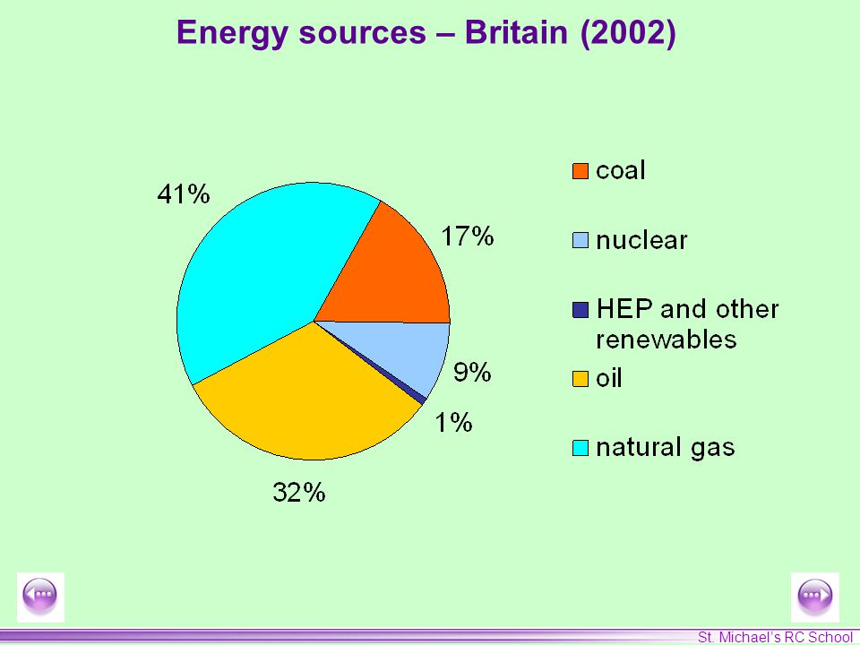 St. Michael's RC School Energy sources – Britain (2002)
