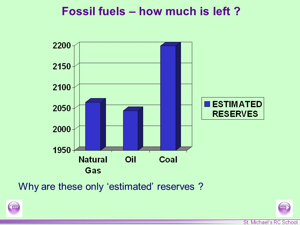 St. Michael's RC School Fossil fuels – how much is left Why are these only 'estimated' reserves