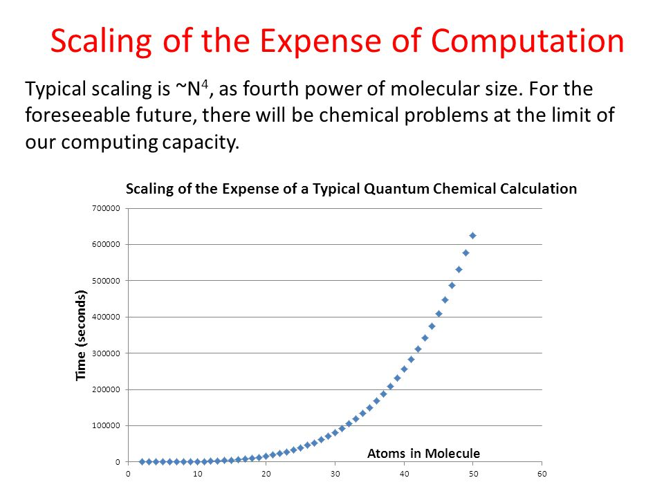 Scaling of the Expense of Computation Typical scaling is ~N 4, as fourth power of molecular size.