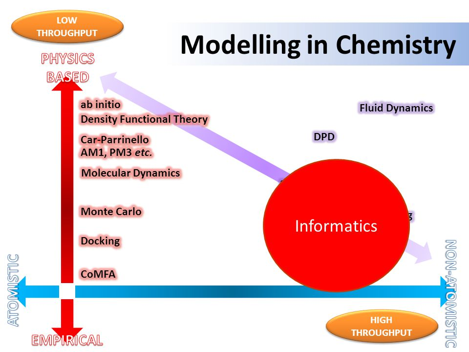 Modelling in Chemistry LOW THROUGHPUT HIGH THROUGHPUT Informatics