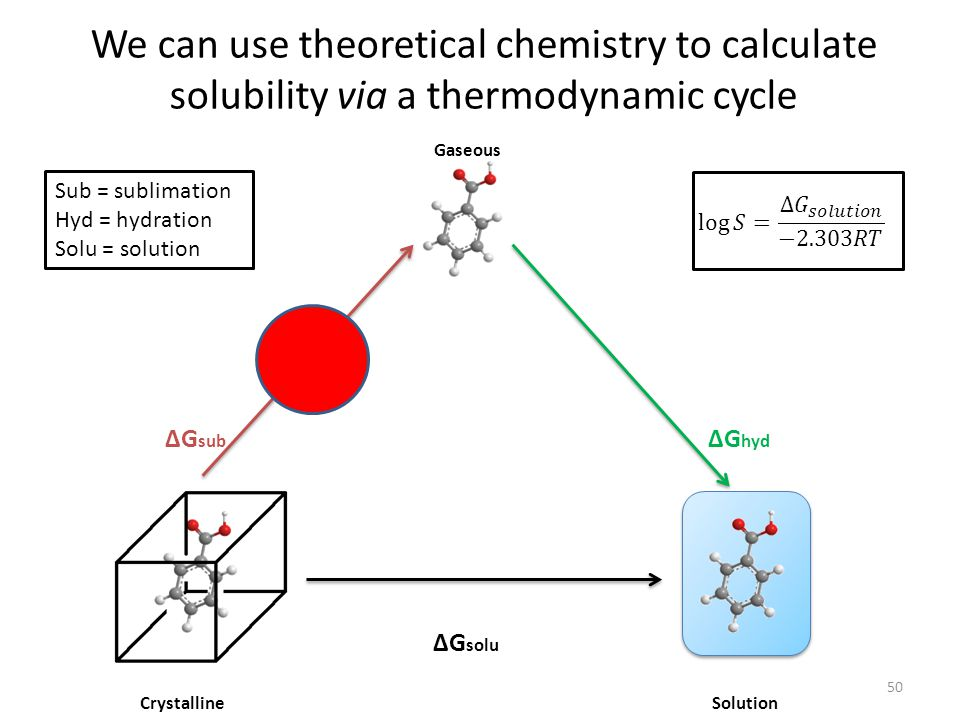 We can use theoretical chemistry to calculate solubility via a thermodynamic cycle 50 ΔG hyd ΔG solu Crystalline Gaseous Solution ΔG sub Sub = sublimation Hyd = hydration Solu = solution