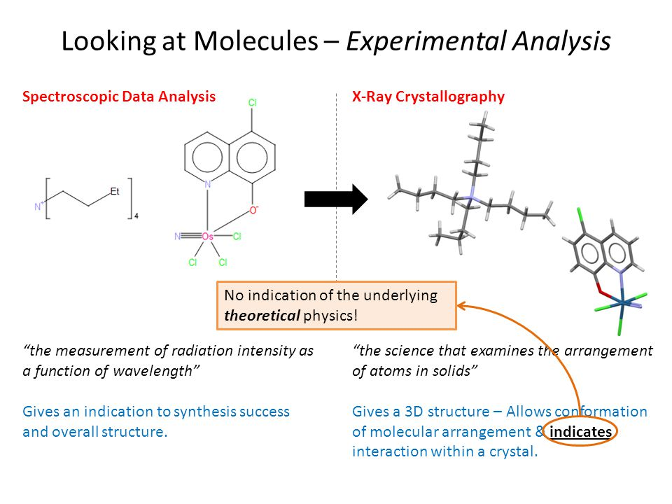 Looking at Molecules – Experimental Analysis the measurement of radiation intensity as a function of wavelength Gives an indication to synthesis success and overall structure.