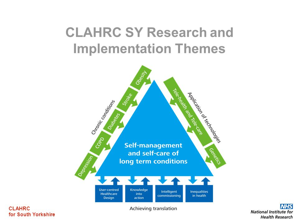 CLAHRC for South Yorkshire CLAHRC SY Research and Implementation Themes