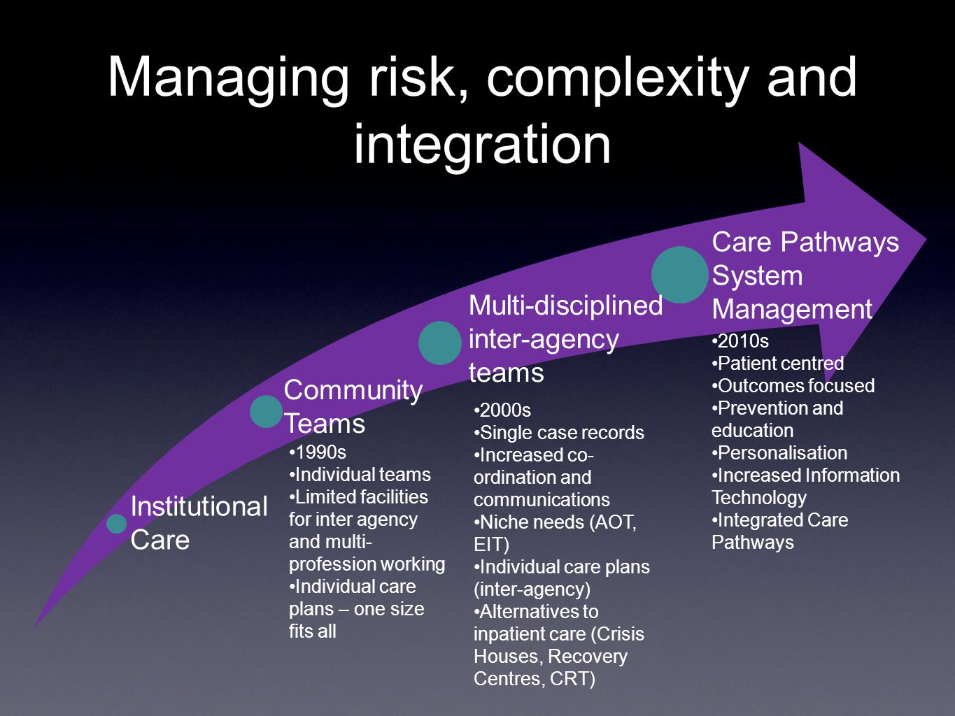 Managing risk, complexity and integration 1990s Individual teams Limited facilities for inter agency and multi- profession working Individual care pla
