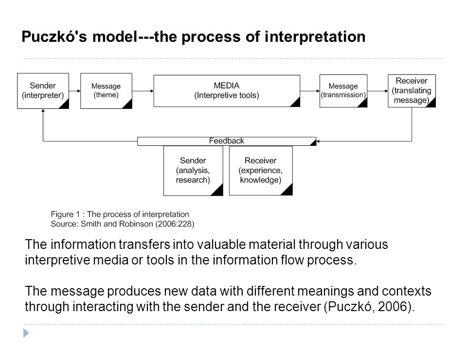 Puczkó s model---the process of interpretation The information transfers into valuable material through various interpretive media or tools in the information flow process.