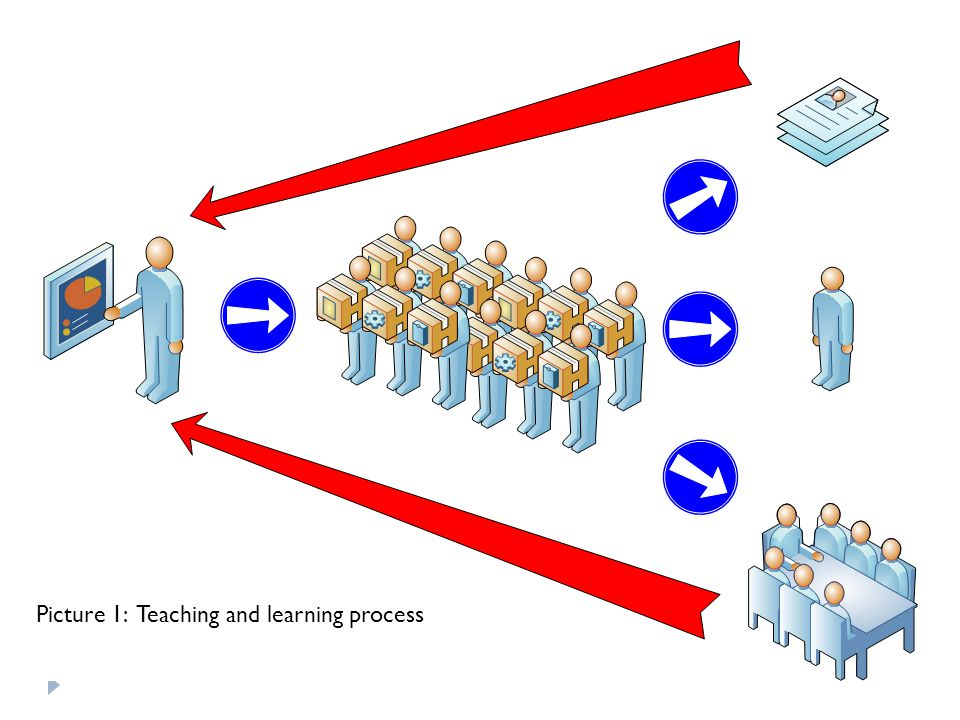 Picture 1: Teaching and learning process