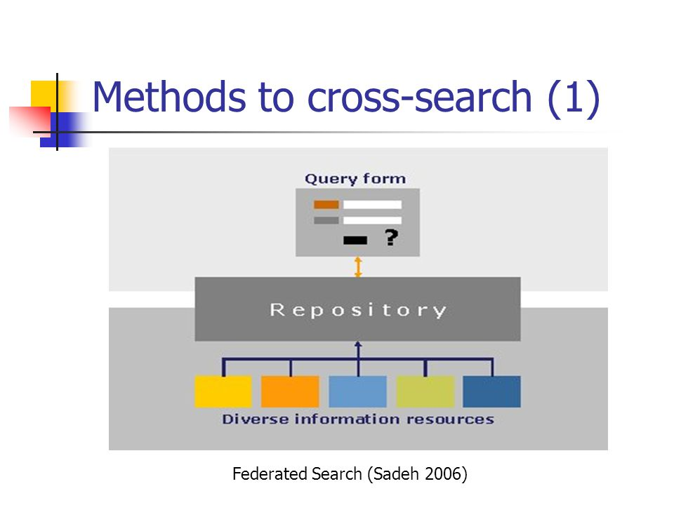 Methods to cross-search (1) Federated Search (Sadeh 2006)