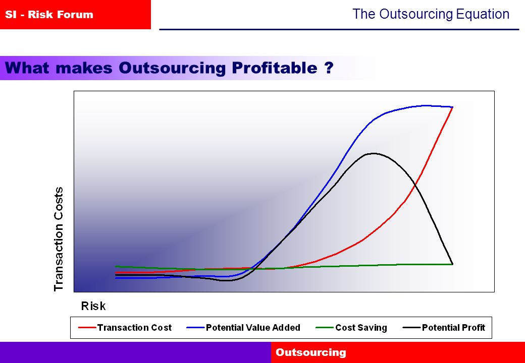 SI - Risk Forum Outsourcing The Outsourcing Equation What makes Outsourcing Profitable