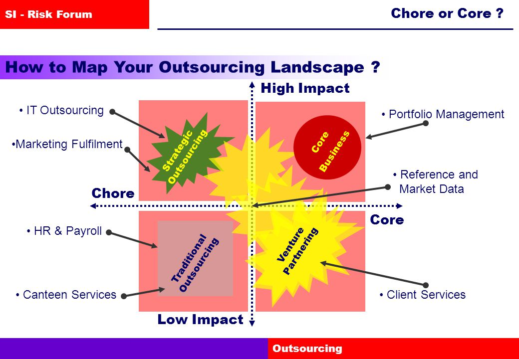 SI - Risk Forum Outsourcing Chore or Core .