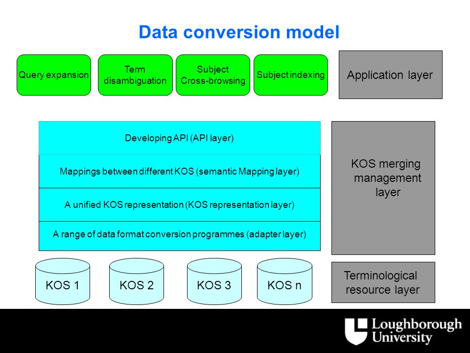 Data conversion model KOS 1KOS 2KOS 3KOS n …..