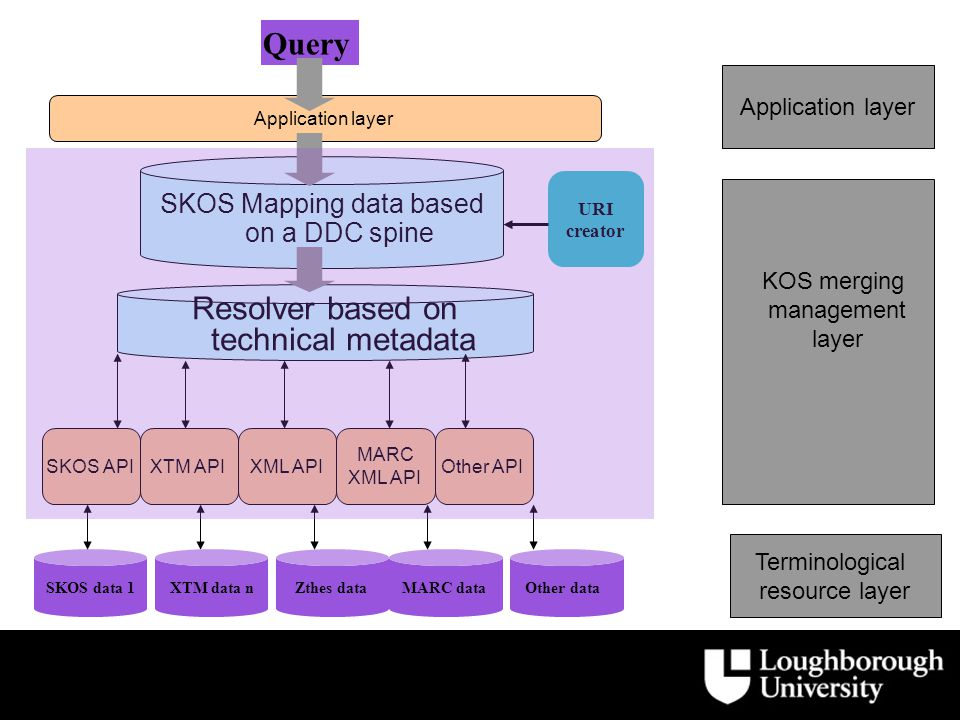 SKOS Mapping data based on a DDC spine Query Resolver based on technical metadata Application layer SKOS APIXTM APIXML API MARC XML API Other API SKOS data 1XTM data nZthes dataMARC dataOther data Terminological resource layer KOS merging management layer Application layer URI creator