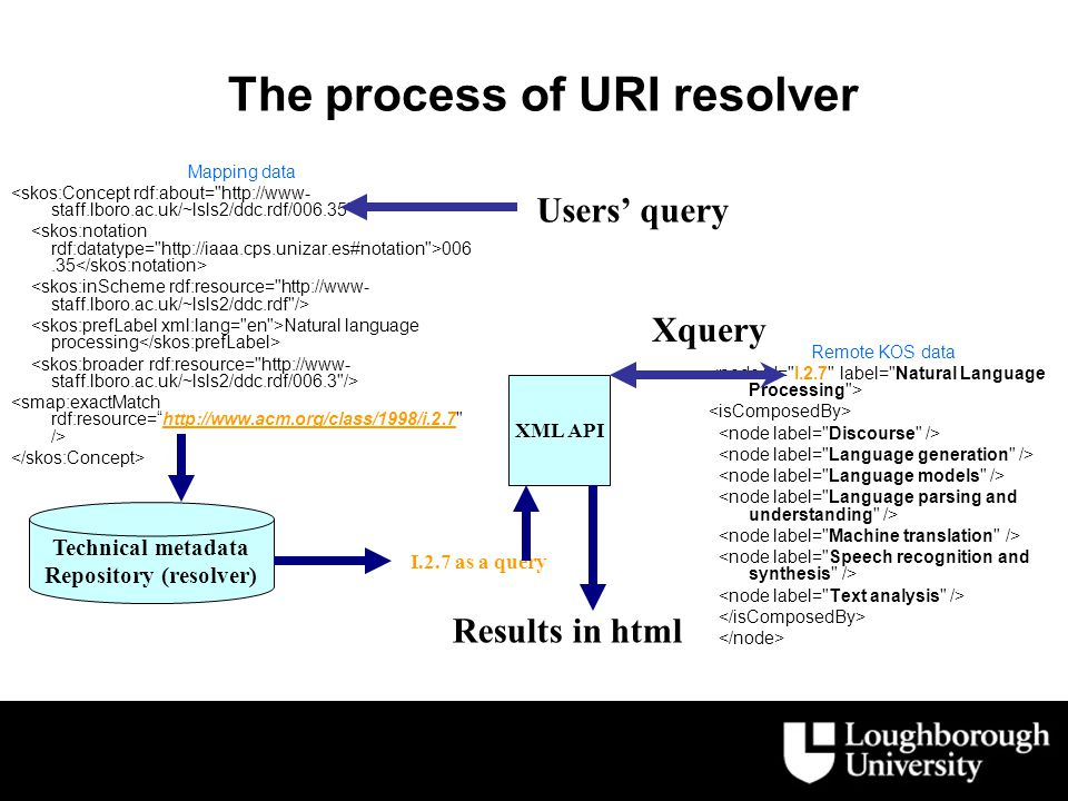 Mapping data 006.35 Natural language processing Remote KOS data The process of URI resolver Technical metadata Repository (resolver) I.2.7 as a query XML API Results in html Xquery Users' query