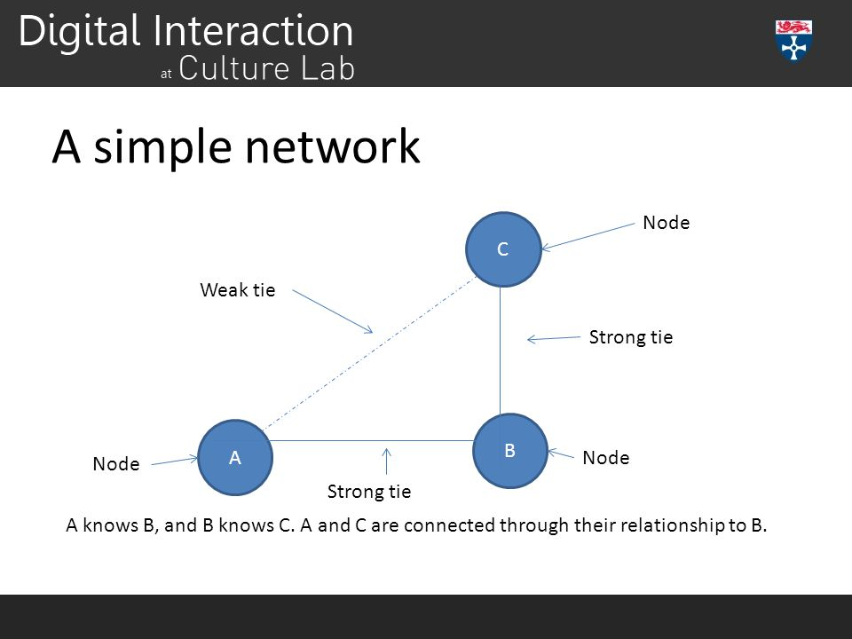 A simple network A C B A knows B, and B knows C. A and C are connected through their relationship to B. Strong tie Weak tie Node Strong tie