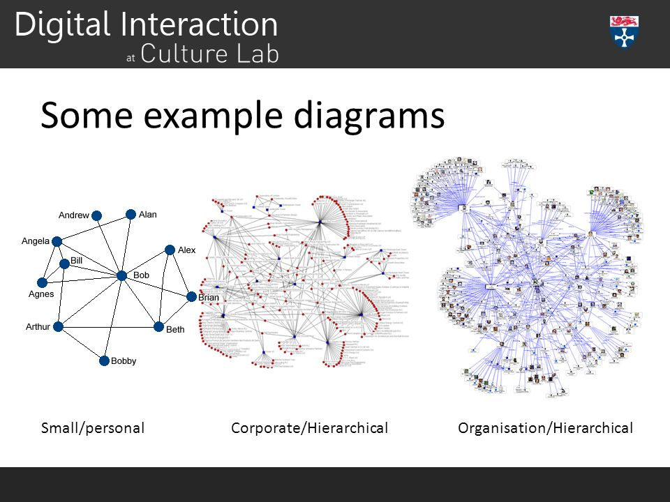 Some example diagrams Small/personalCorporate/HierarchicalOrganisation/Hierarchical