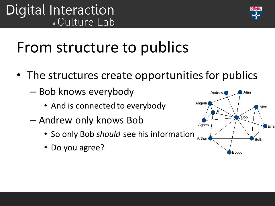 From structure to publics The structures create opportunities for publics – Bob knows everybody And is connected to everybody – Andrew only knows Bob